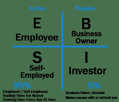 Rich Dads Cashflow Quadrant Book Summary